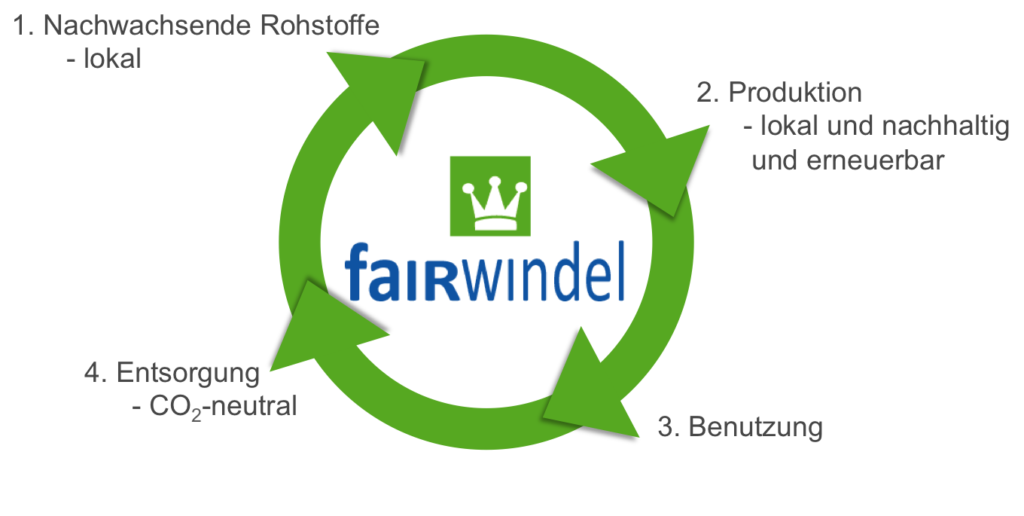 Fairwindel Kreislauf Cradle-to-cradle