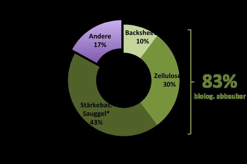 Anteil nachwachsender Rohstoffe fairwindel vegagen ökowindel kompostierbar